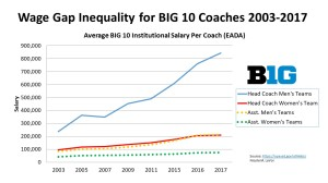Wage Gap Inequality for BIG 10 Coaches 2003-2017